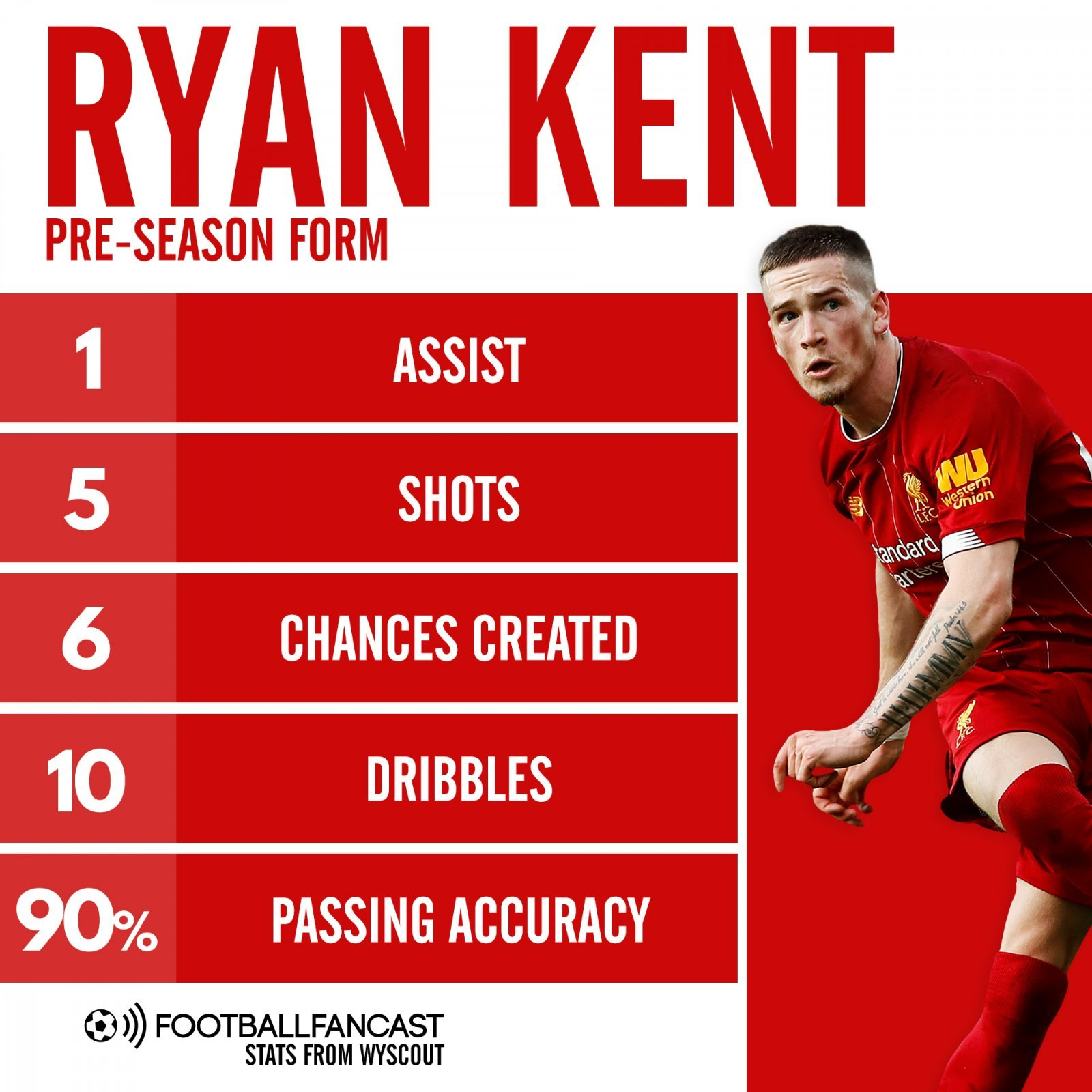 Ryan Kent Pre season form - Jurgen Klopp is already reaping the rewards of keeping 22 y/o player at Anfield - opinion