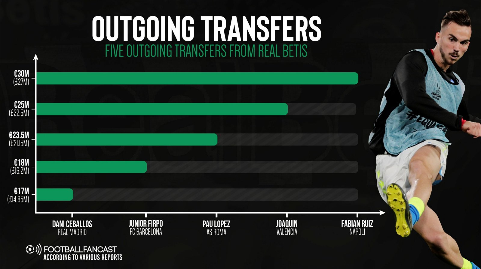five outgoing transfers from Real Betis - Why Real Betis are masters of the transfer market - opinion