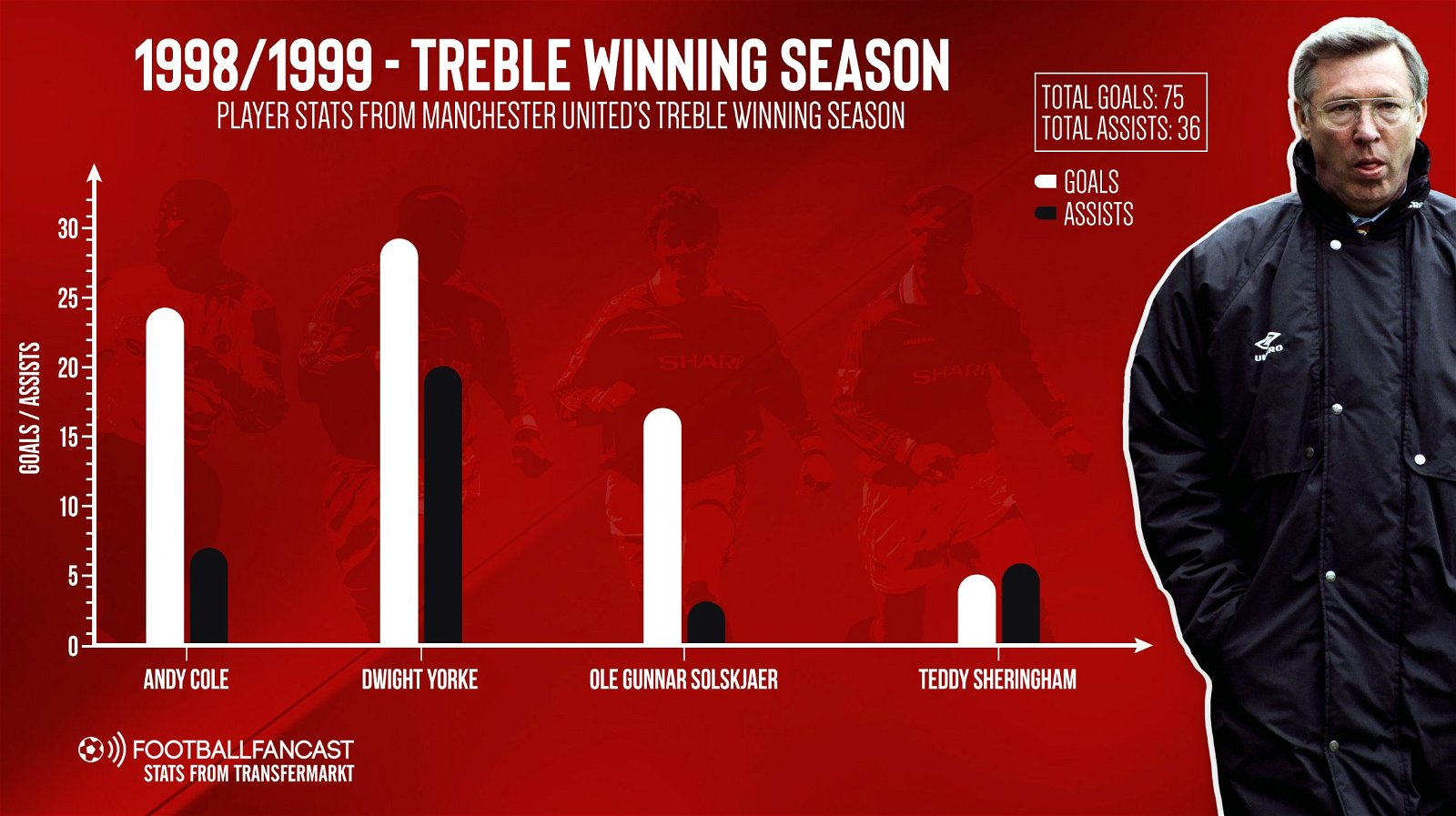 1998-1999 – Treble Winning Season (1)