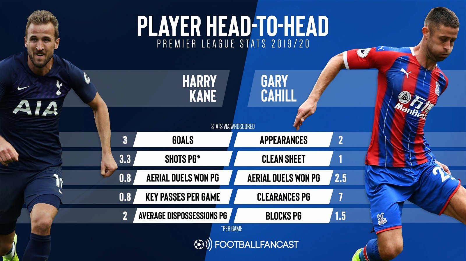 Harry Kane vs Gary Cahill PL 2019 20 - The key battle Pochettino needs £200,000-a-week Tottenham man to win vs Crystal Palace - opinion