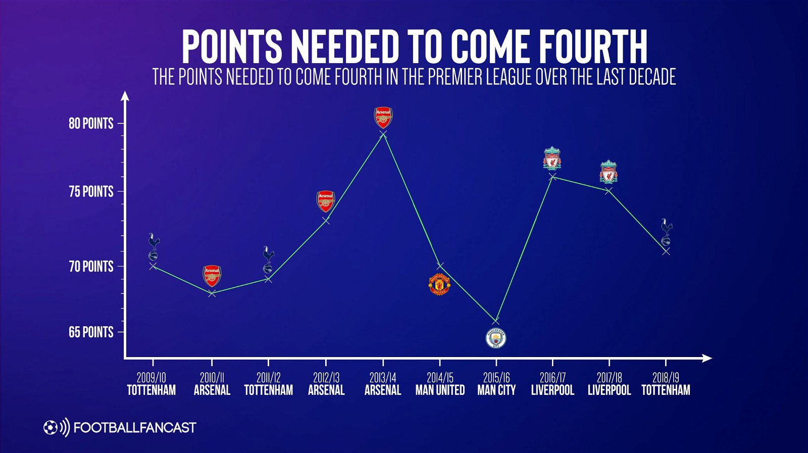 Threat of Leicester & Everton could lead to PL outcome only seen 3 times in 10 years – opinion