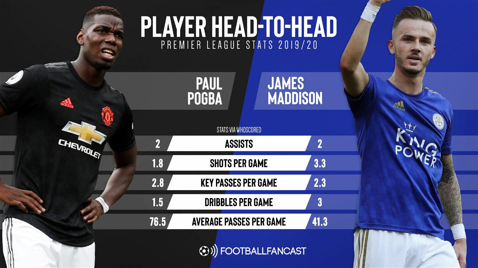 2 assists each: Pogba's battle with 3 dribbles per game star may decide Saturday clash – opinion