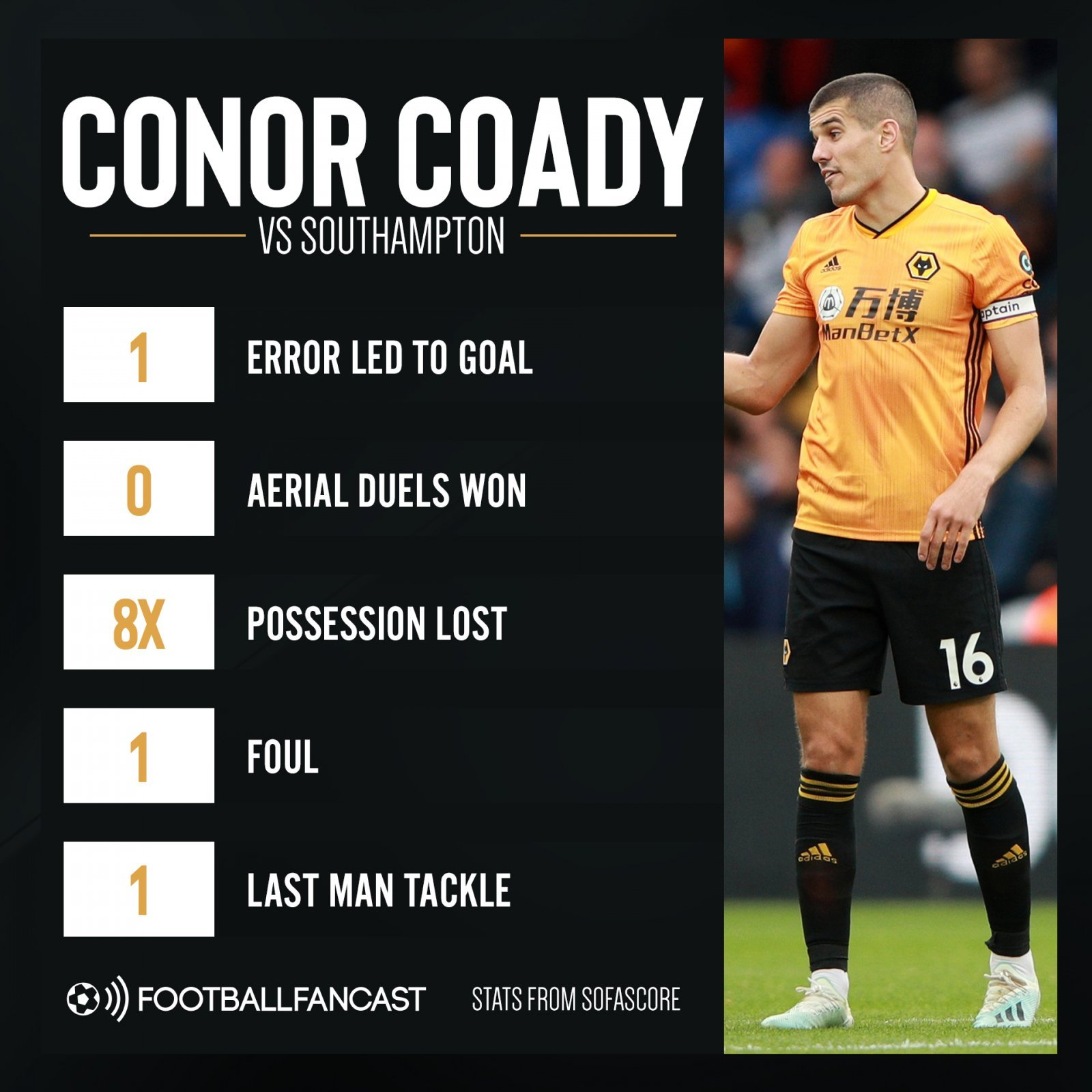 Conor Coady vs Southampton - Wolves scapegoat Vallejo undeserving of criticism when key figure is faring worse - opinion