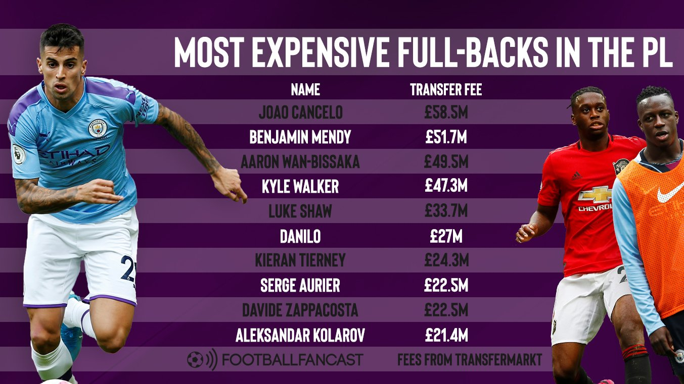 Most expensive full-backs with transfer fees