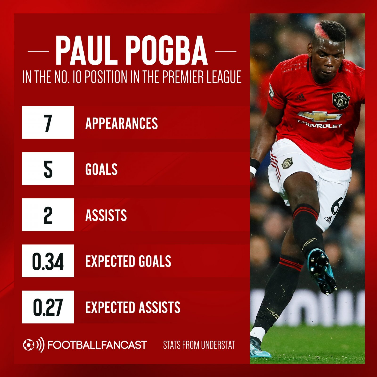 Paul Pogba in the no.10 position in the Premier League
