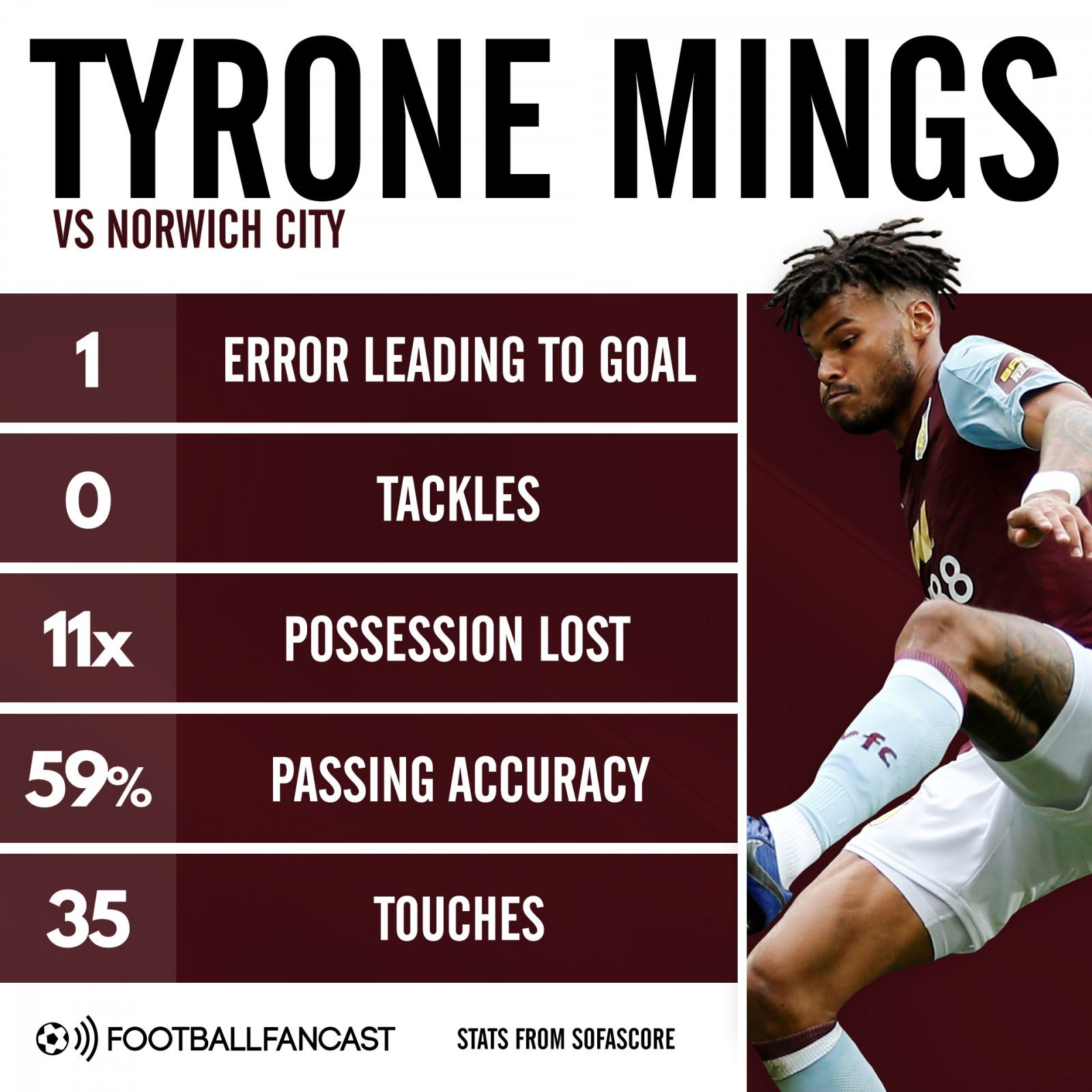 11x possession lost, 0 tackles: AVFC colossus dispels early hype with drab display – opinion