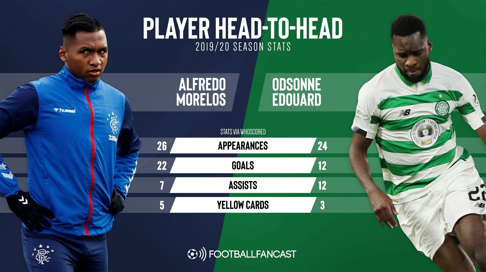 "Alfredo Morelos vs Odsonne Edouard - Palace should forget ""big kid in the playground"" & swoop for 12-assist star in January - opinion"