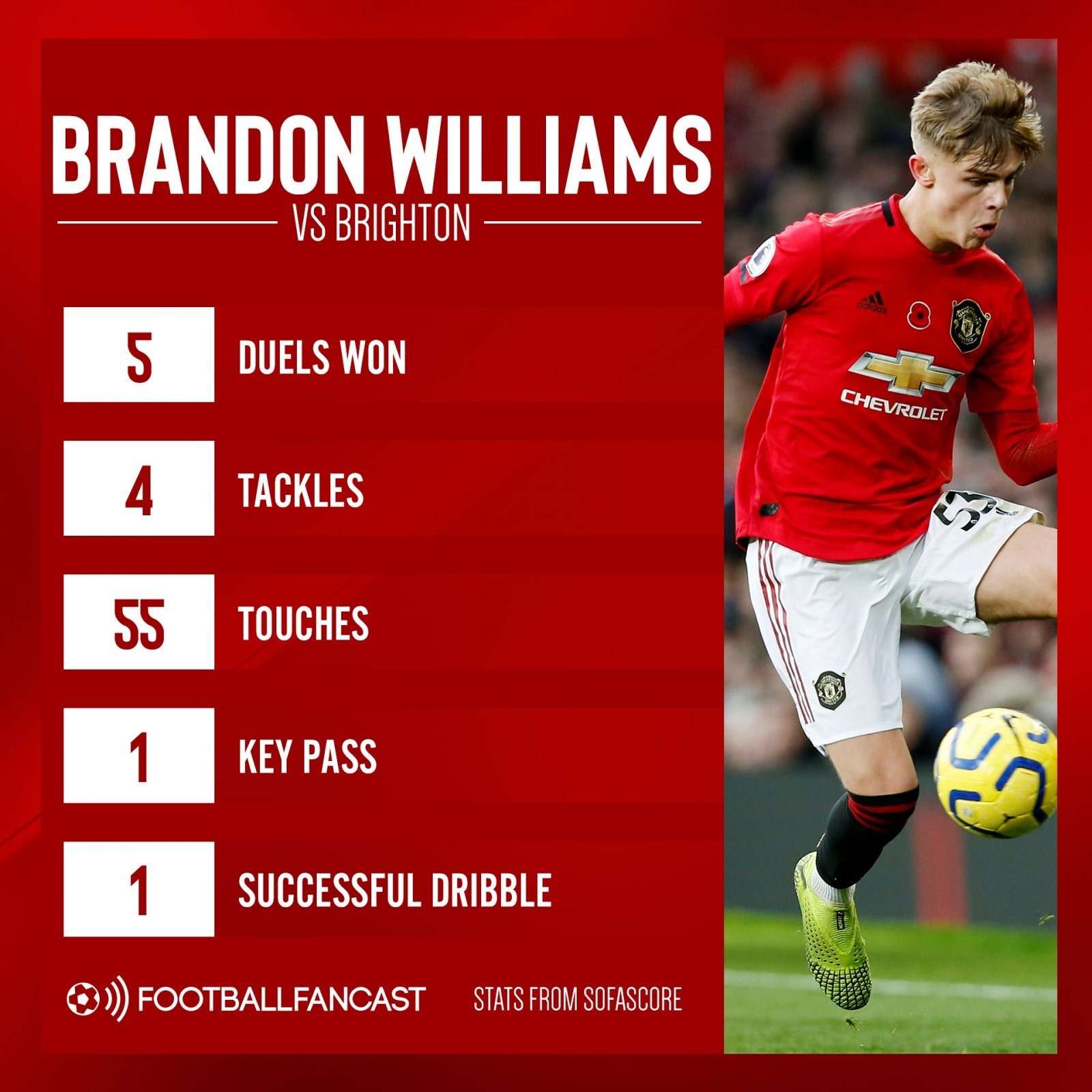 "Brandon Williams vs Brighton - 5 duels won, 4 tackles: Ole admits Man Utd man is ""making it hard to leave him out"" - opinion"