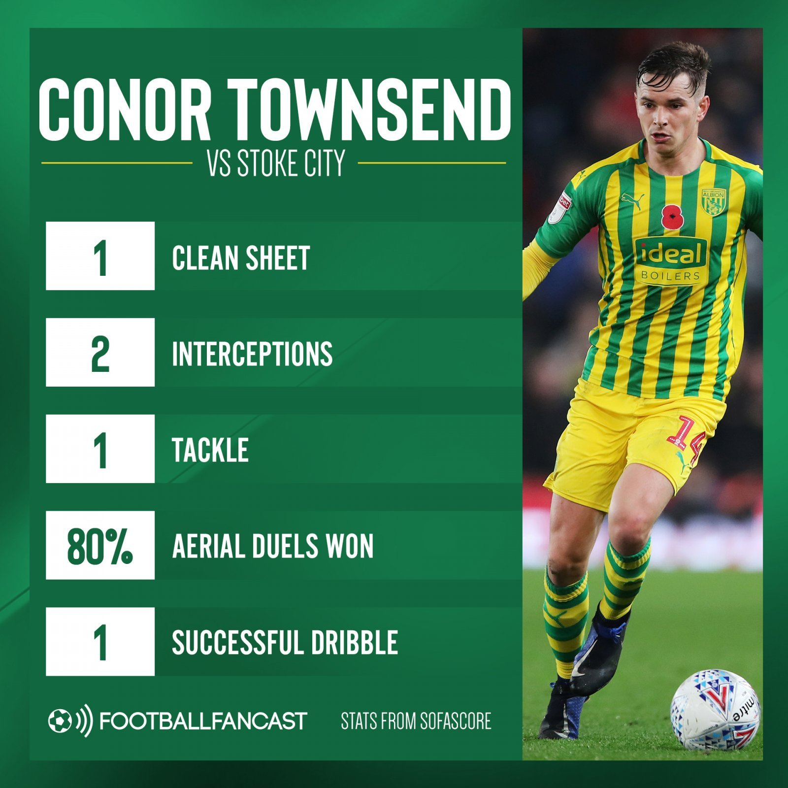 Conor Townsend - Oft-overlooked West Brom man admirably stepping up - opinion