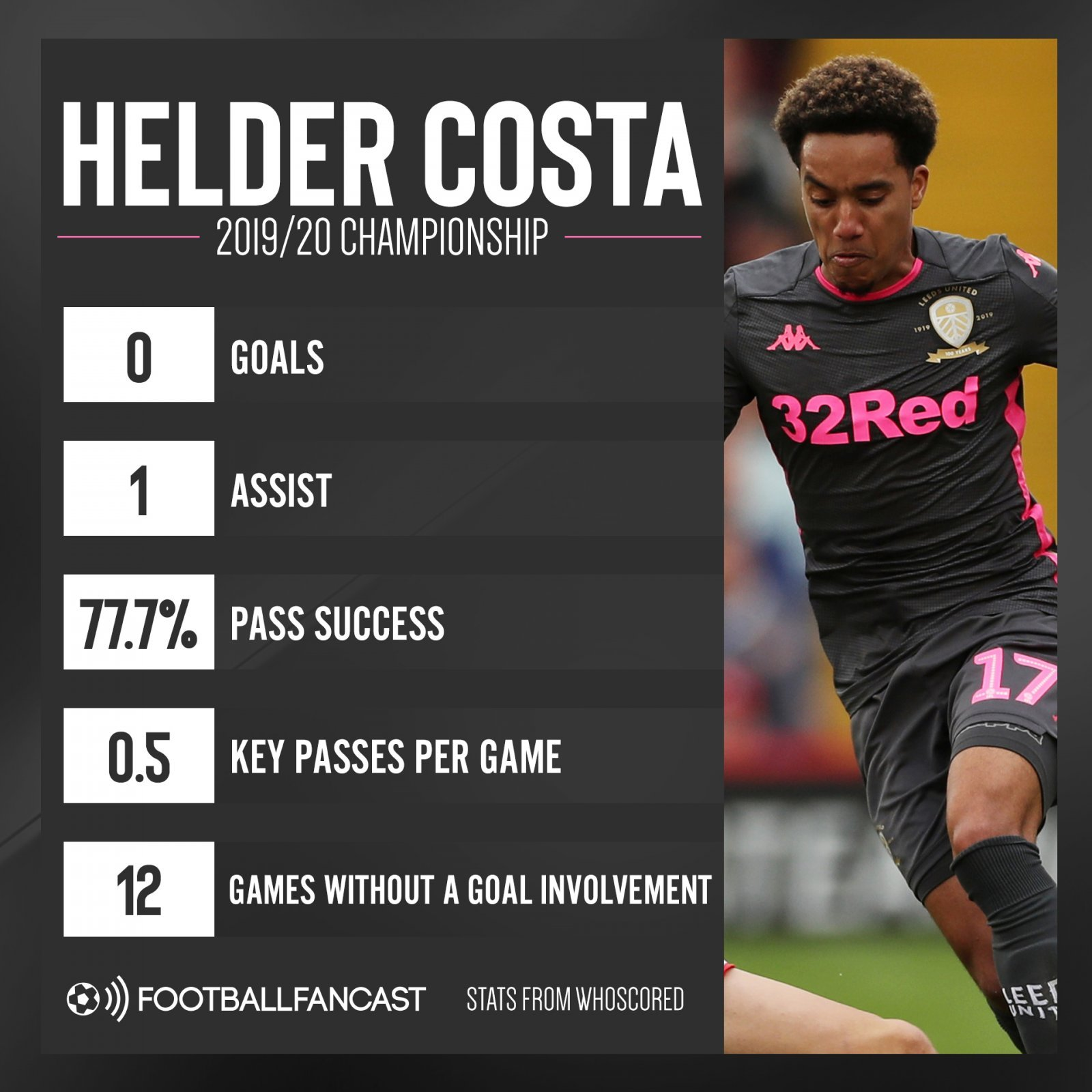 Helder Costa 2019 20 Championship - Daylight robbery: Wolves offload beginning to look all the more genius - opinion