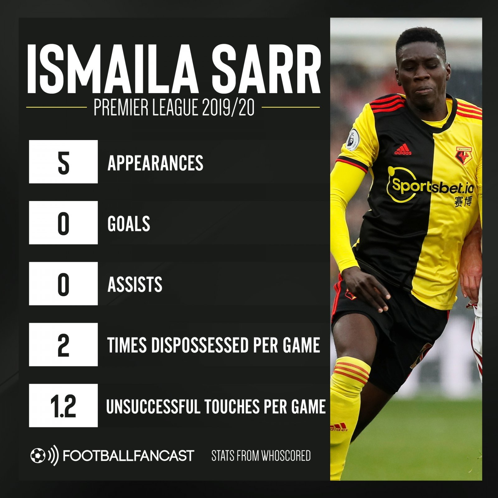 Ismaila Sarr Premier League 2019 19 stats so far - Bullet dodged: Palace may be thanking lucky stars reported £25.6m summer bid failed - opinion