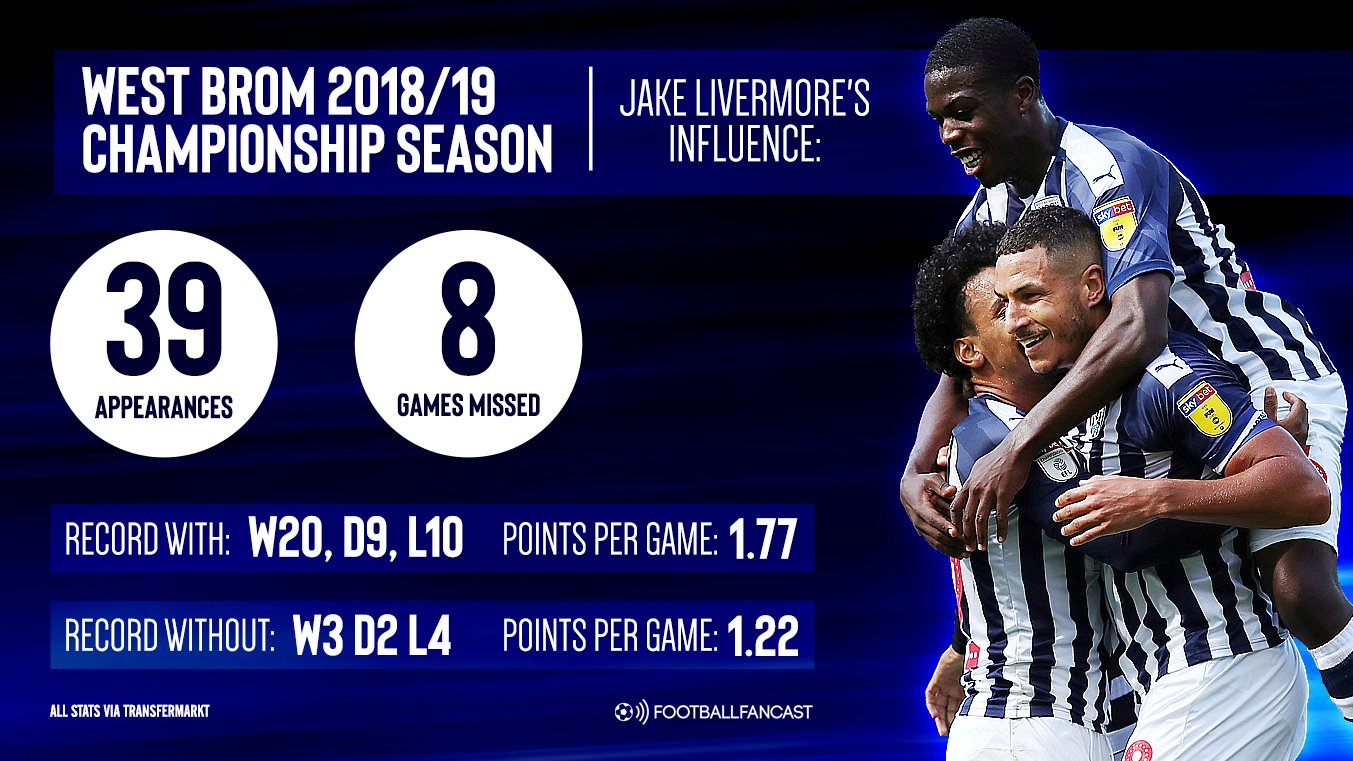 Jake Livermores influence - Recent history suggests that West Brom could be in for a long afternoon vs SWFC - opinion