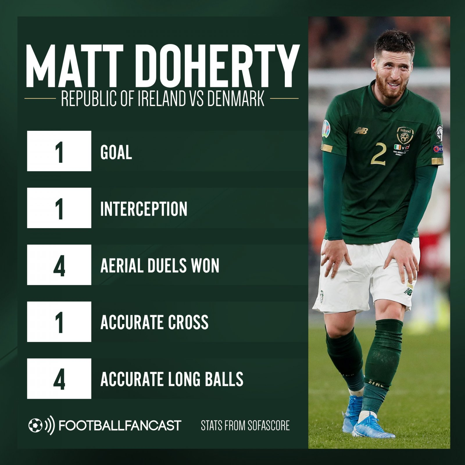 Matt Doherty Republic of Ireland vs Denmark - £13.5m-rated Wolves ace conjures up concerning moment on international duty - opinion