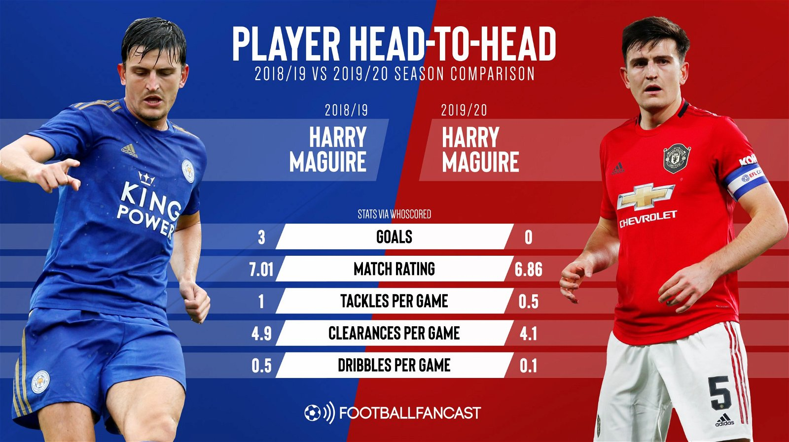 Premier League for Harry Maguire