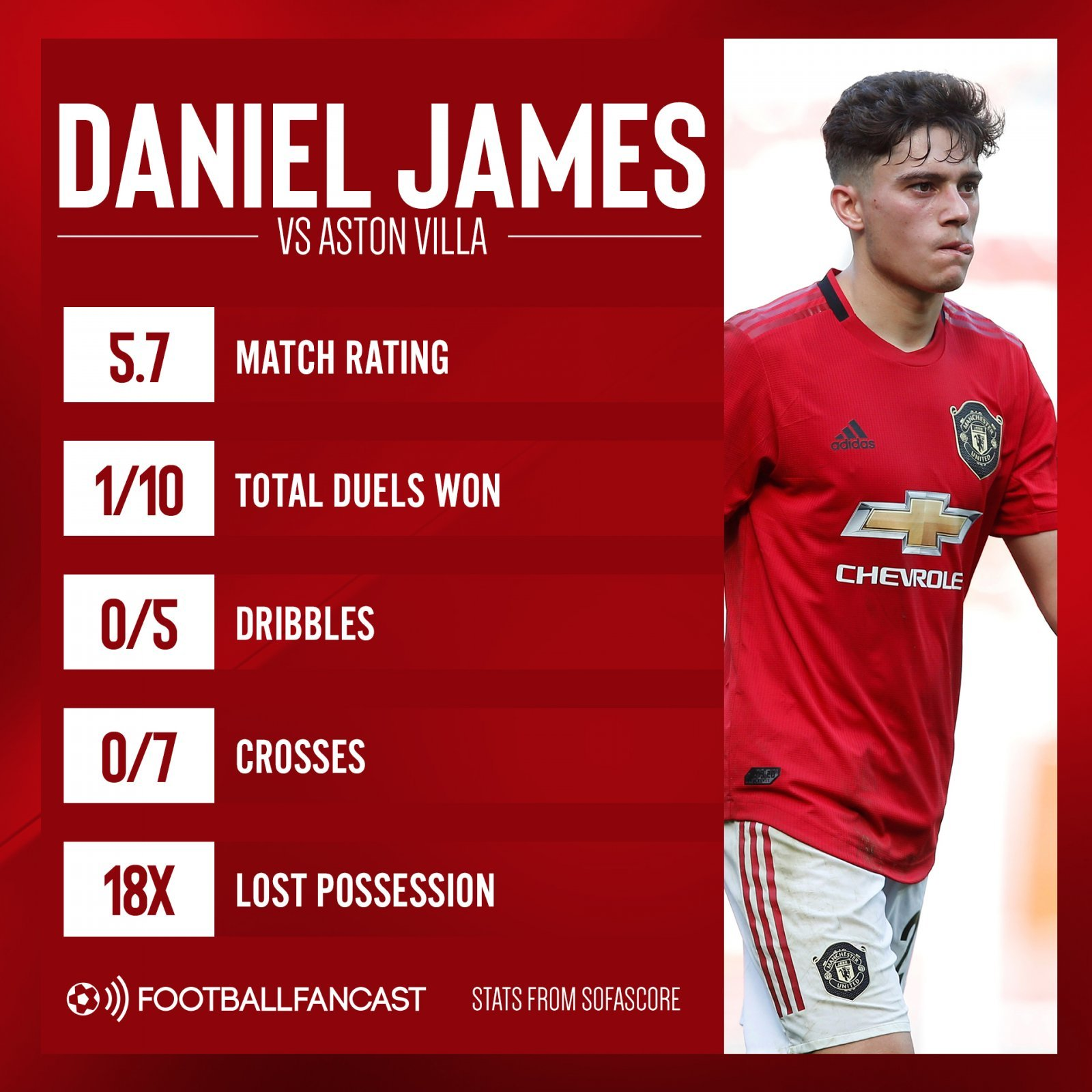Daniel James vs Aston Villa