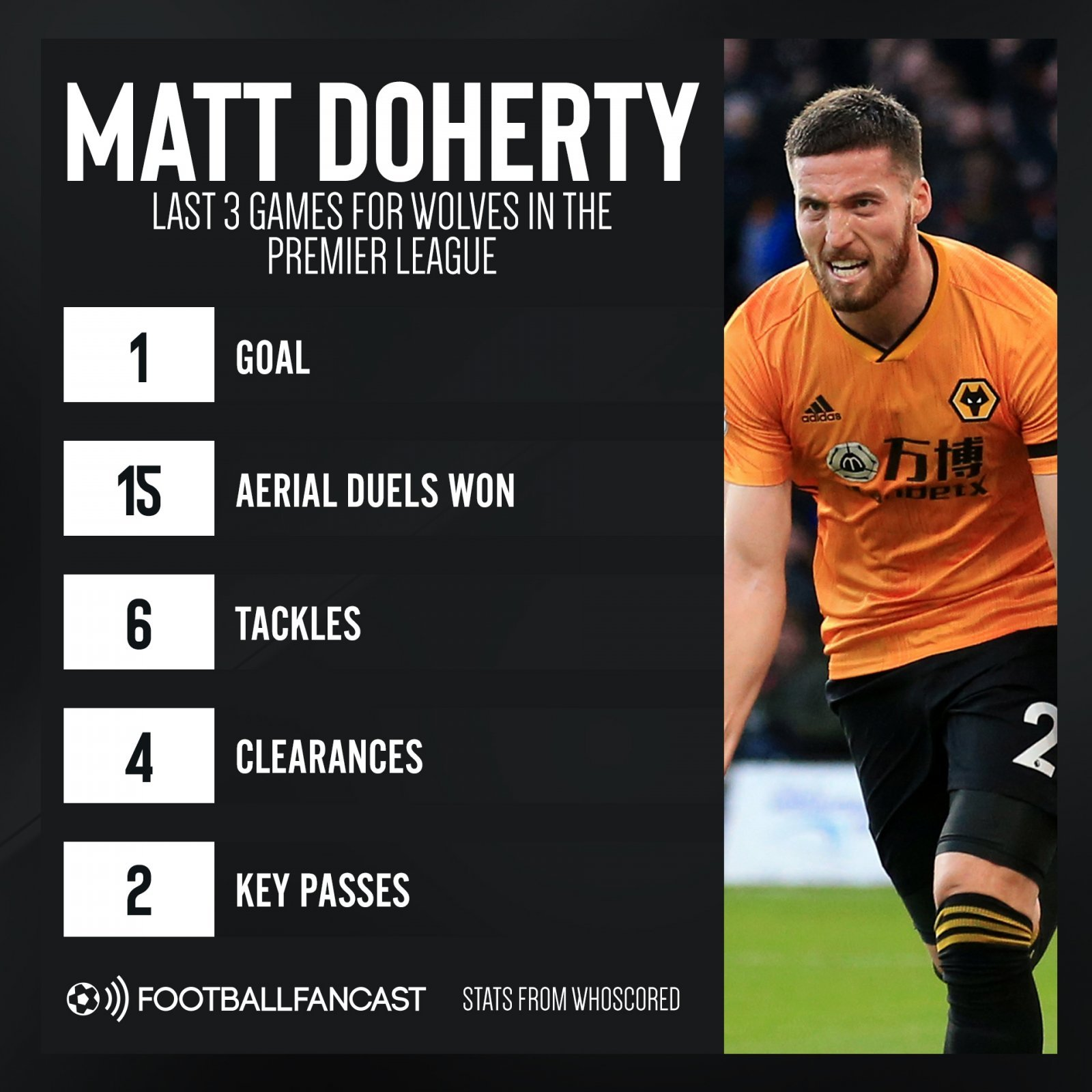 Matt Doherty Premier League stats