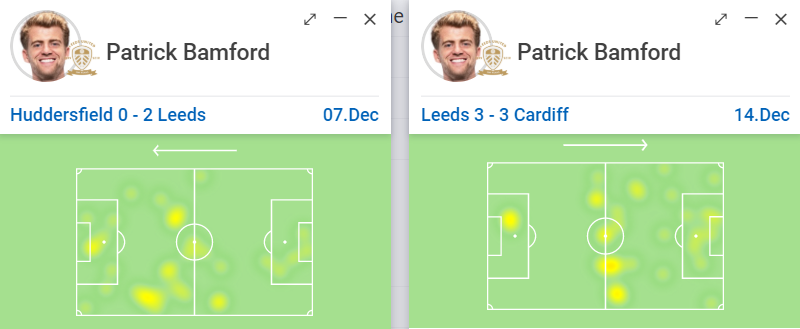 Patrick Bamford heat maps - Bamford 2.0: Possible Nketiah replacement could be the perfect man for Leeds - opinion