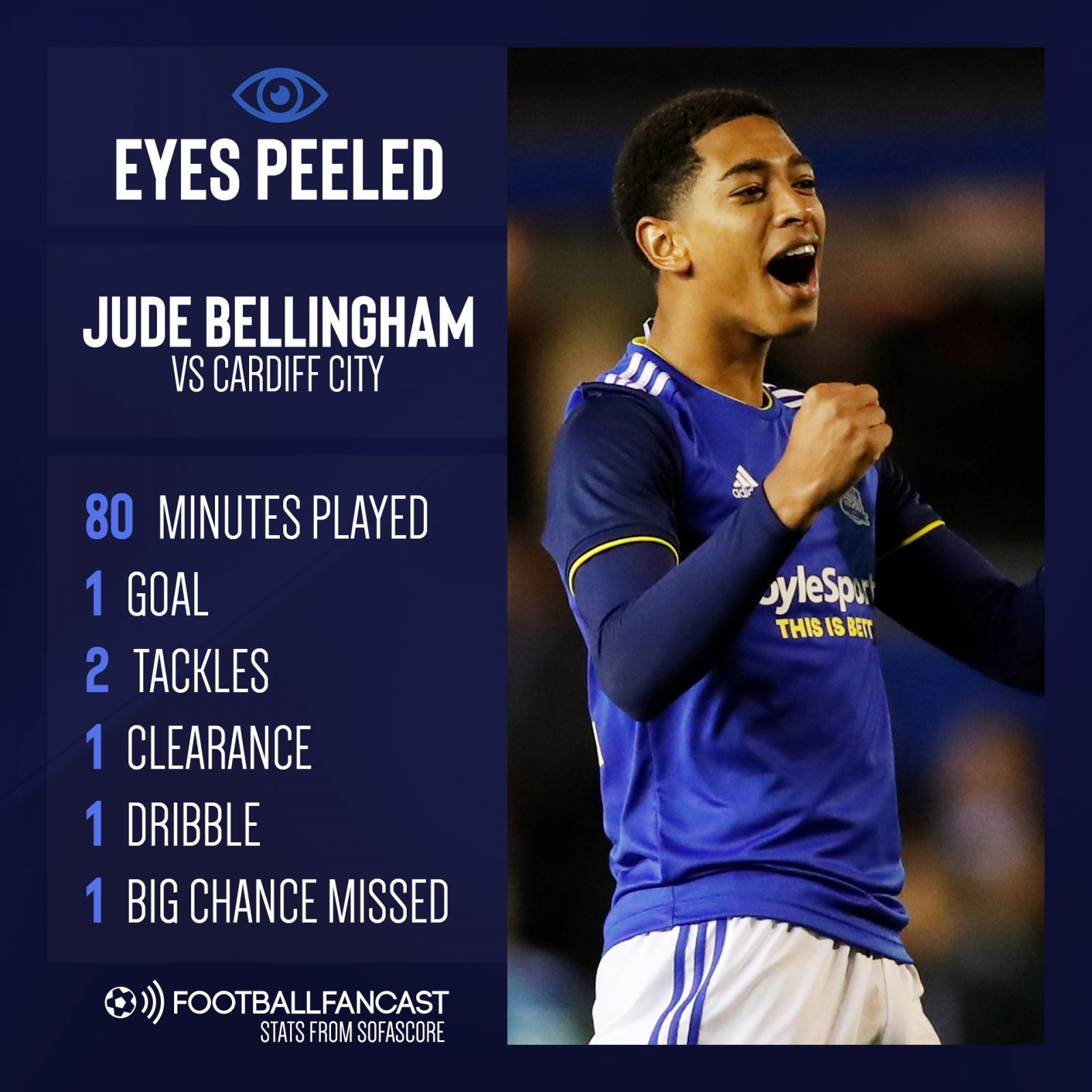 Eyes Peeled PIN on Jude Bellingham vs Cardiff City - Latest display proves Wolves need to change their stance on impressive teenage talent - opinion