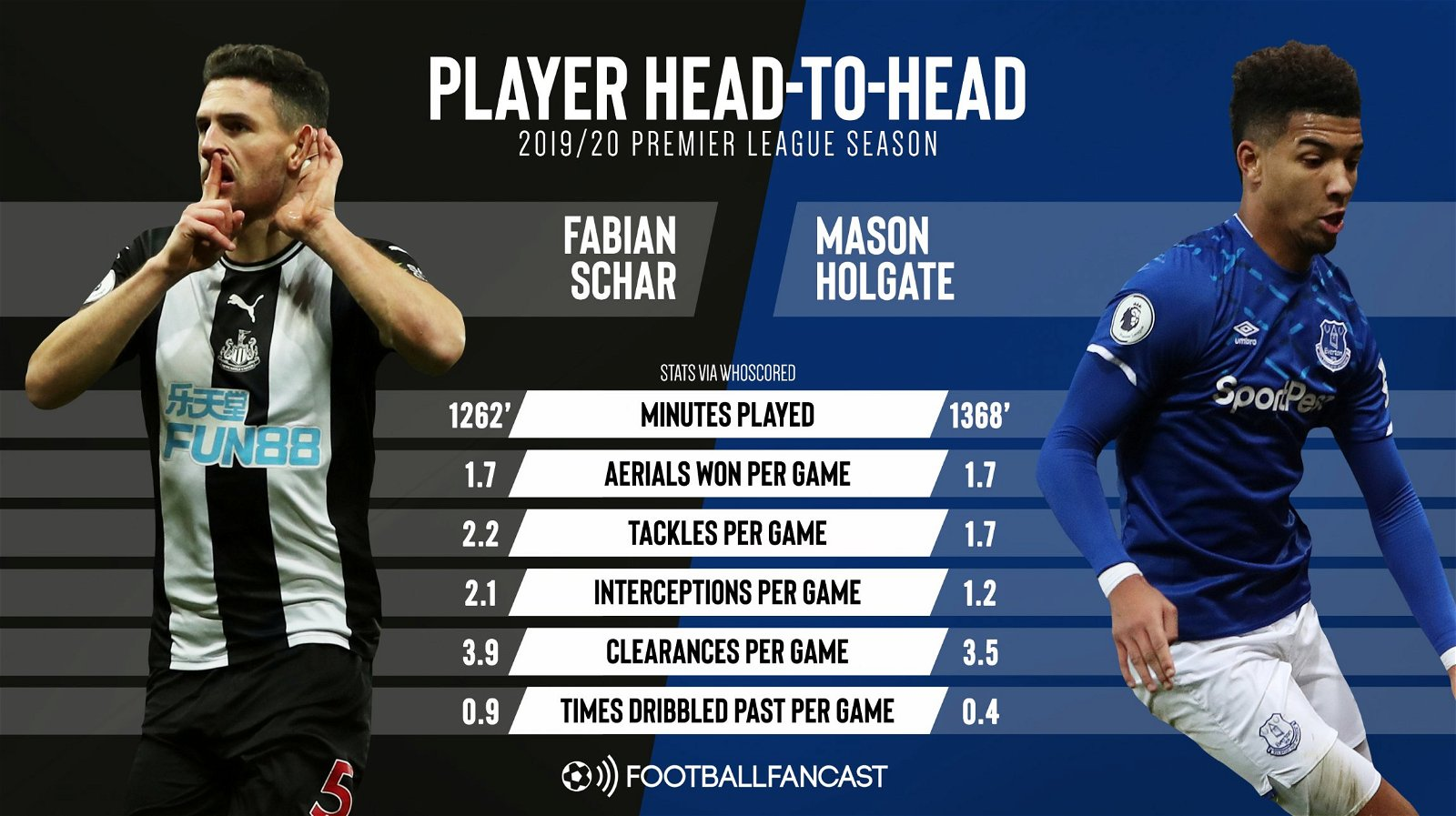 Fabian Schar comparison reveals what Newcastle-linked 23y/o could offer Steve Bruce – opinion