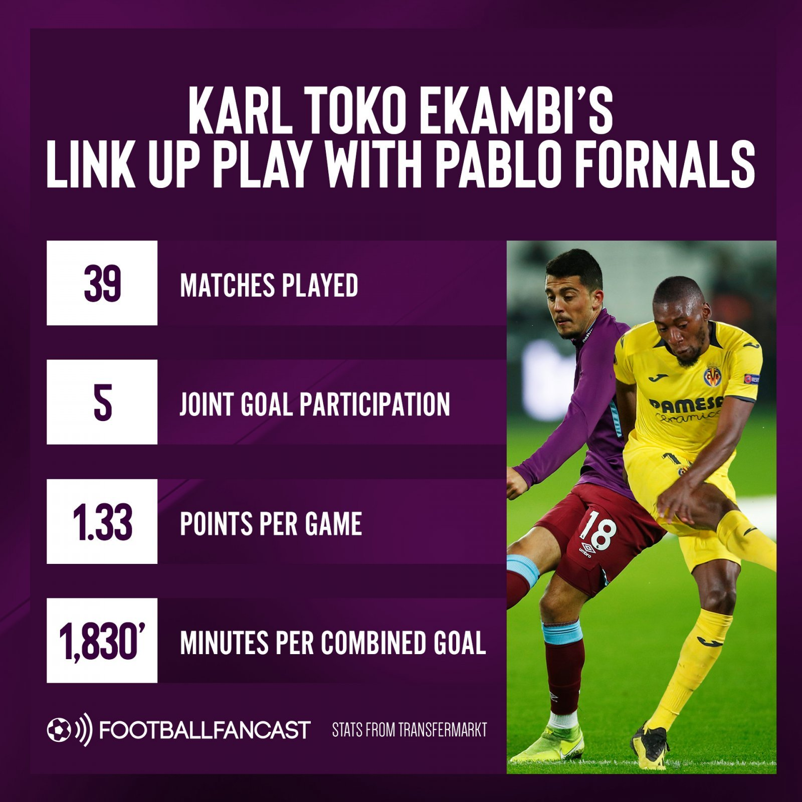 Karl Toko Ekambis link up play with Pablo Fornals - Fornals reunion: West Ham target has a proven connection with Spanish maestro - opinion