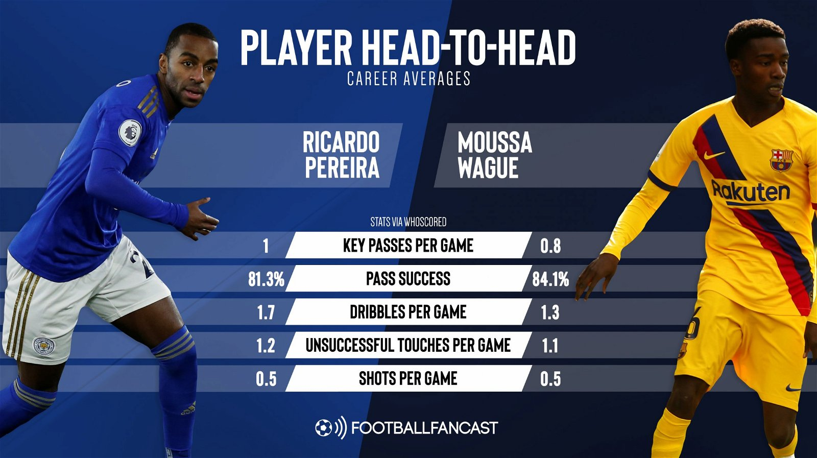 Ricardo Pereira and Moussa Wague career averages - Rodgers is foolish to rule out move for Leicester's potential Pereira successor - opinion