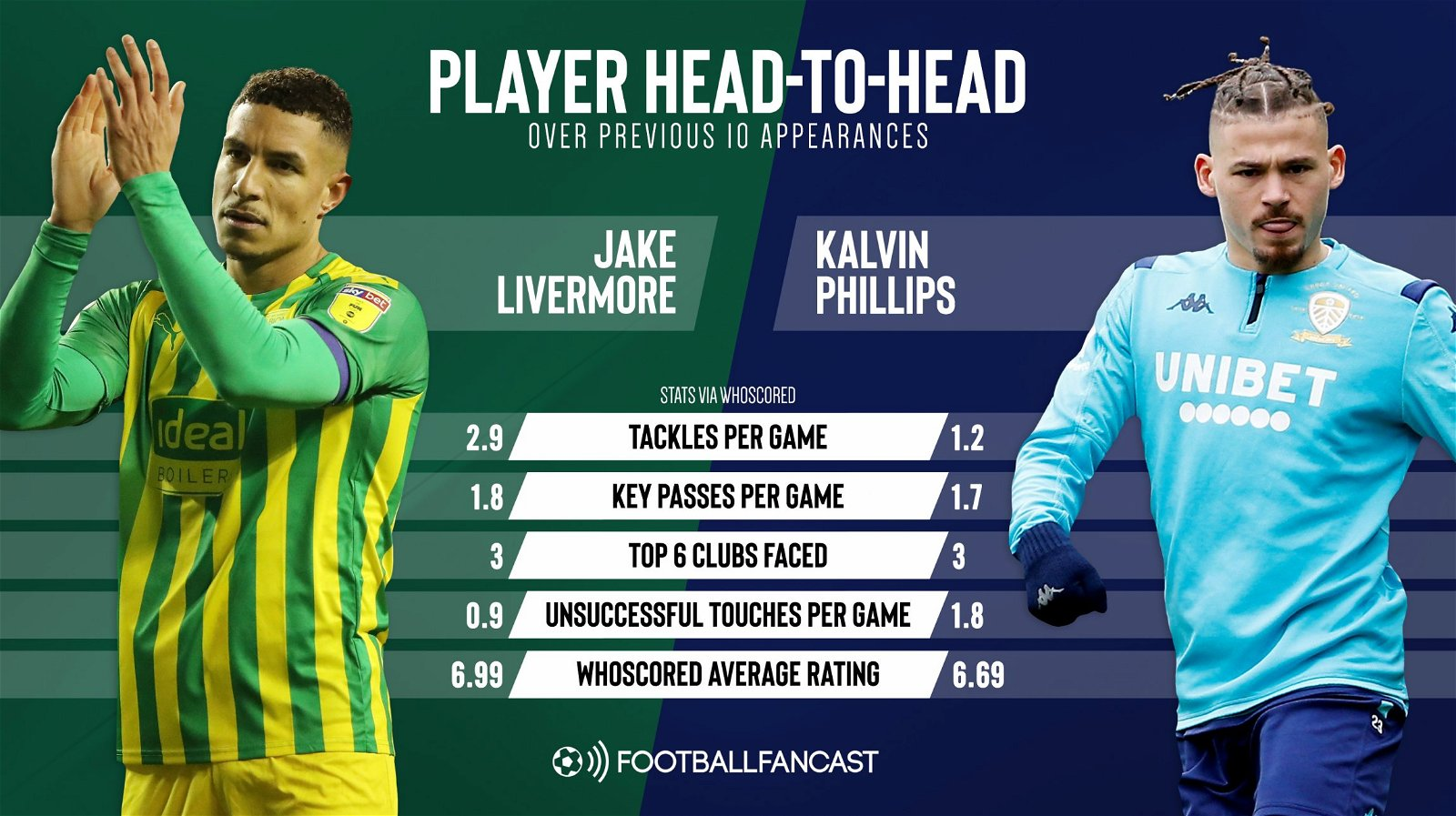 Jake Livermore vs Kalvin Phillips over their previous 10 appearances 1 - Jake Livermore would have every right to feel aggrieved if newspaper report comes true - opinion