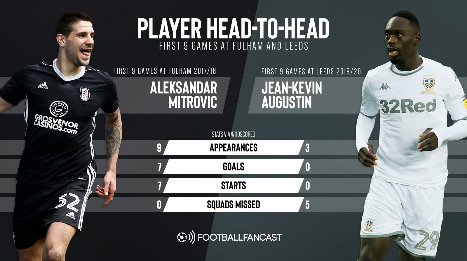 Aleksandar Mitrovic's first 9 games at Fulham 17 18 vs Jean Kevin Augustin first 9 games at Leeds 19 20 - No excuses: £22.5m-rated ace highlights Orta's huge blunder at Leeds - opinion