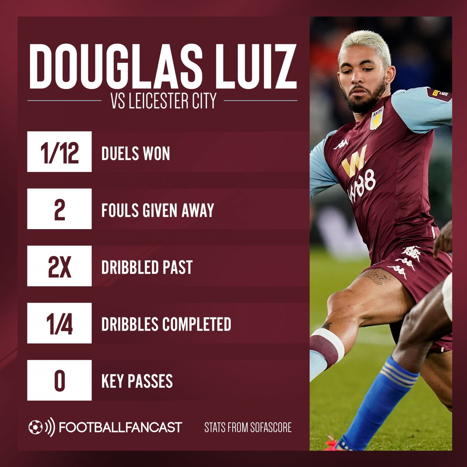 Douglas Luiz vs Leicester - Lifeline looming: £18m-rated Villa ace may have played his way out of Smith's XI - opinion