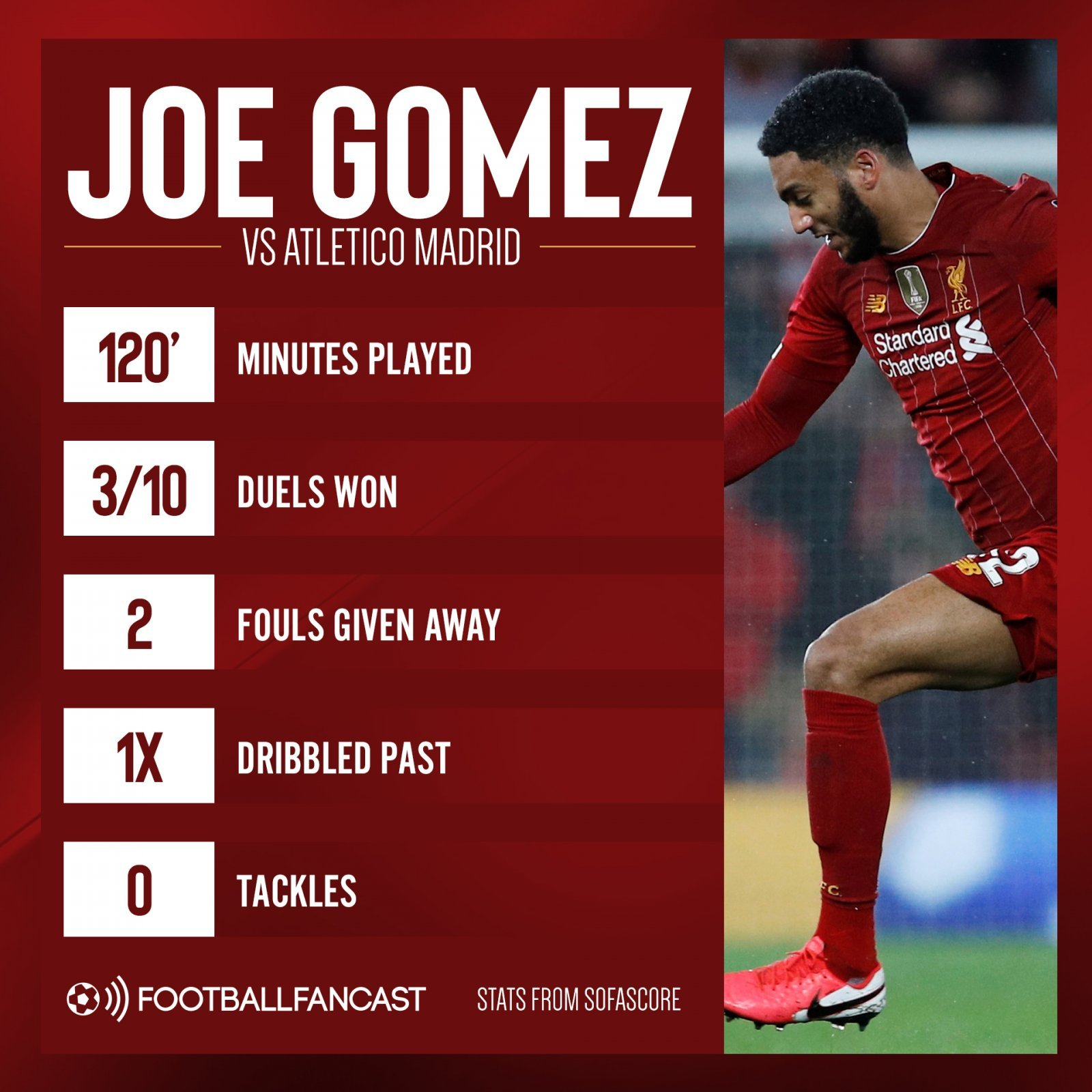 Joe Gomez vs Atletico - Forget Adrian: £37.8m-valued Liverpool ace still has a lot to learn - opinion