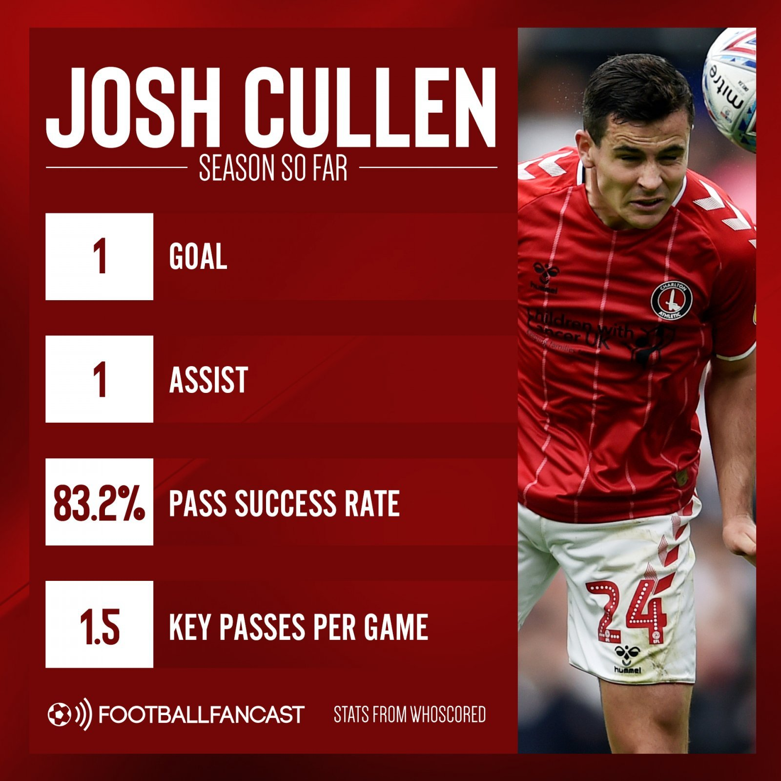 Josh Cullen this season - Steer clear: Leeds target would do little to dethrone Klich or Pablo - opinion
