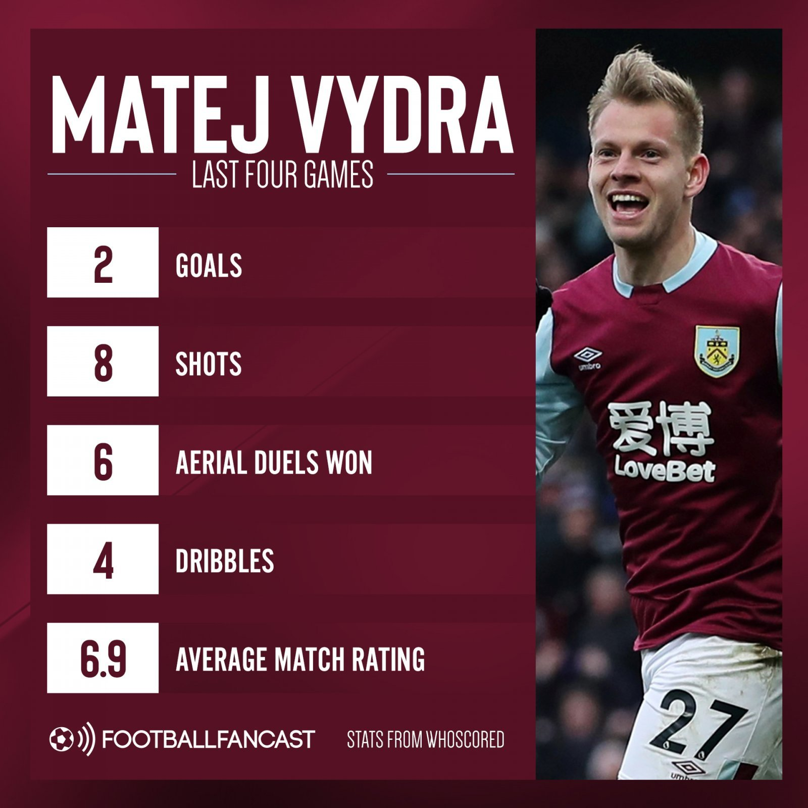 Matej Vydra last four games - Rangers should be kicking themselves after failing to land tricky £4.5m-rated ace - opinion