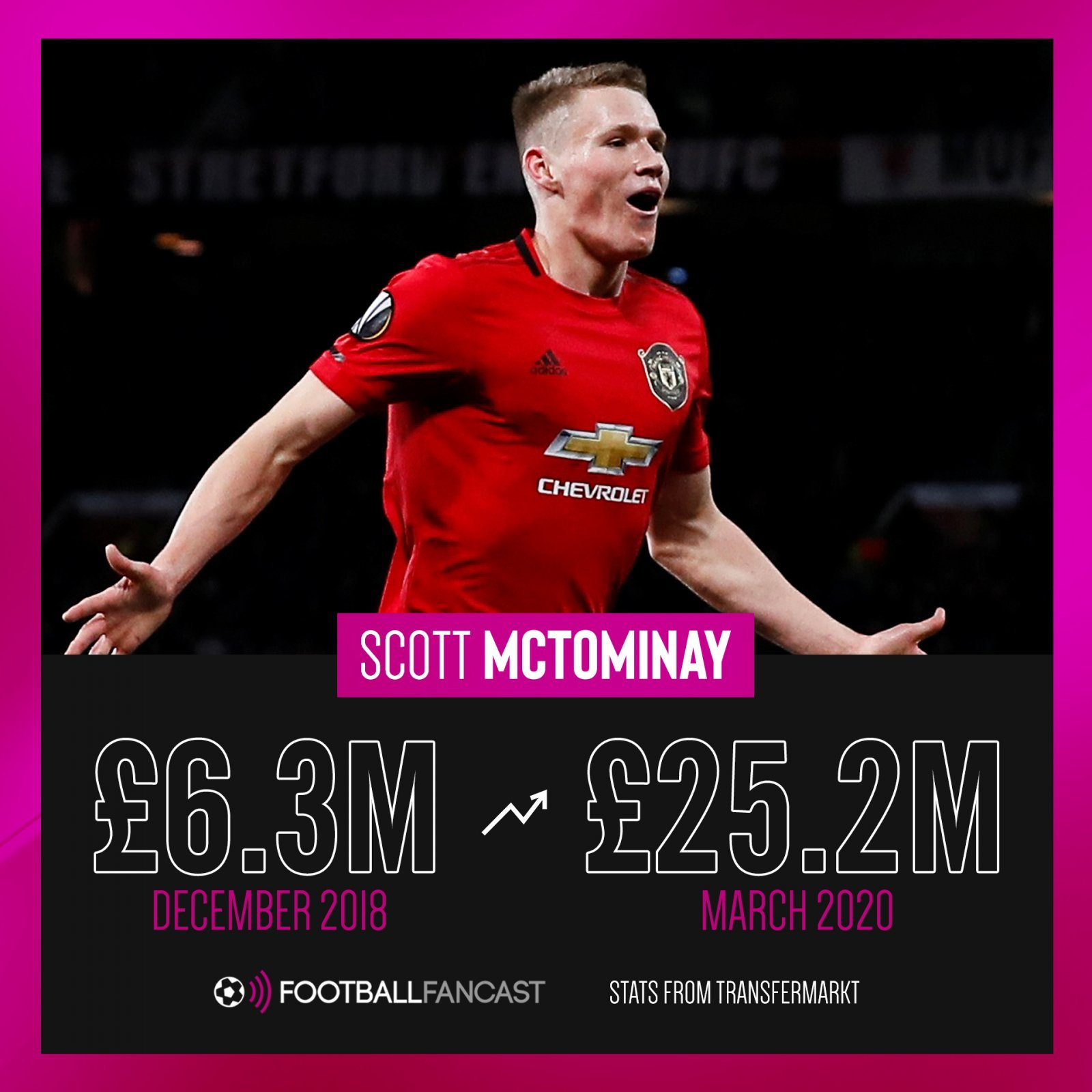 300% Boost In 15 Months: £25.2m-rated MUFC Star Has
