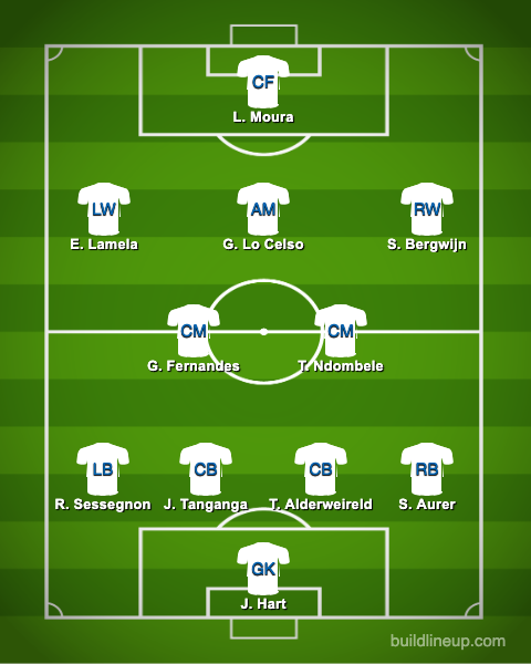 predicted spurs xi vs chelsea carabao cup final16 - Mourinho makes 9 changes, Ndombele & 21 y/o start but no Kane - Predicted Spurs XI vs Chelsea