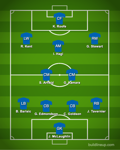 rangers predicted xi vs lincoln red imps europa league qualifying - Gerrard makes 4 changes, 23 y/o & £10m ace handed starts: Predicted Rangers FC XI vs Red Imps
