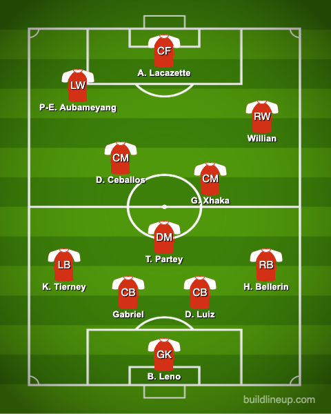 arsenal predicted lineup man city premier league - 3 changes by Arteta, £36m-rated ace axed & Partey debuts: Predicted Arsenal XI vs MCFC - opinion