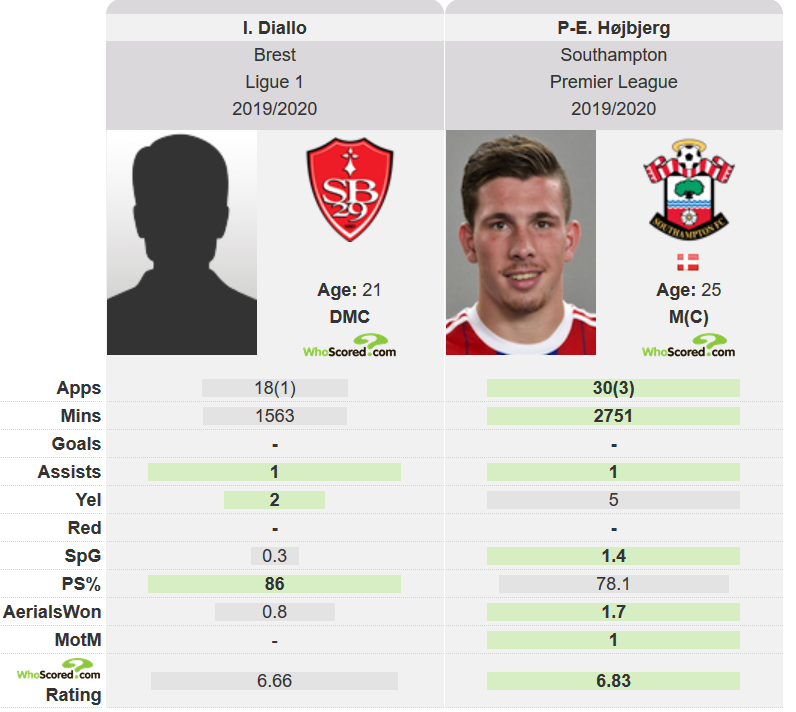 diallo - Better than Hojbjerg in 19/20: Southampton eye No.6 who can answer Hasenhuttl prayers - opinion