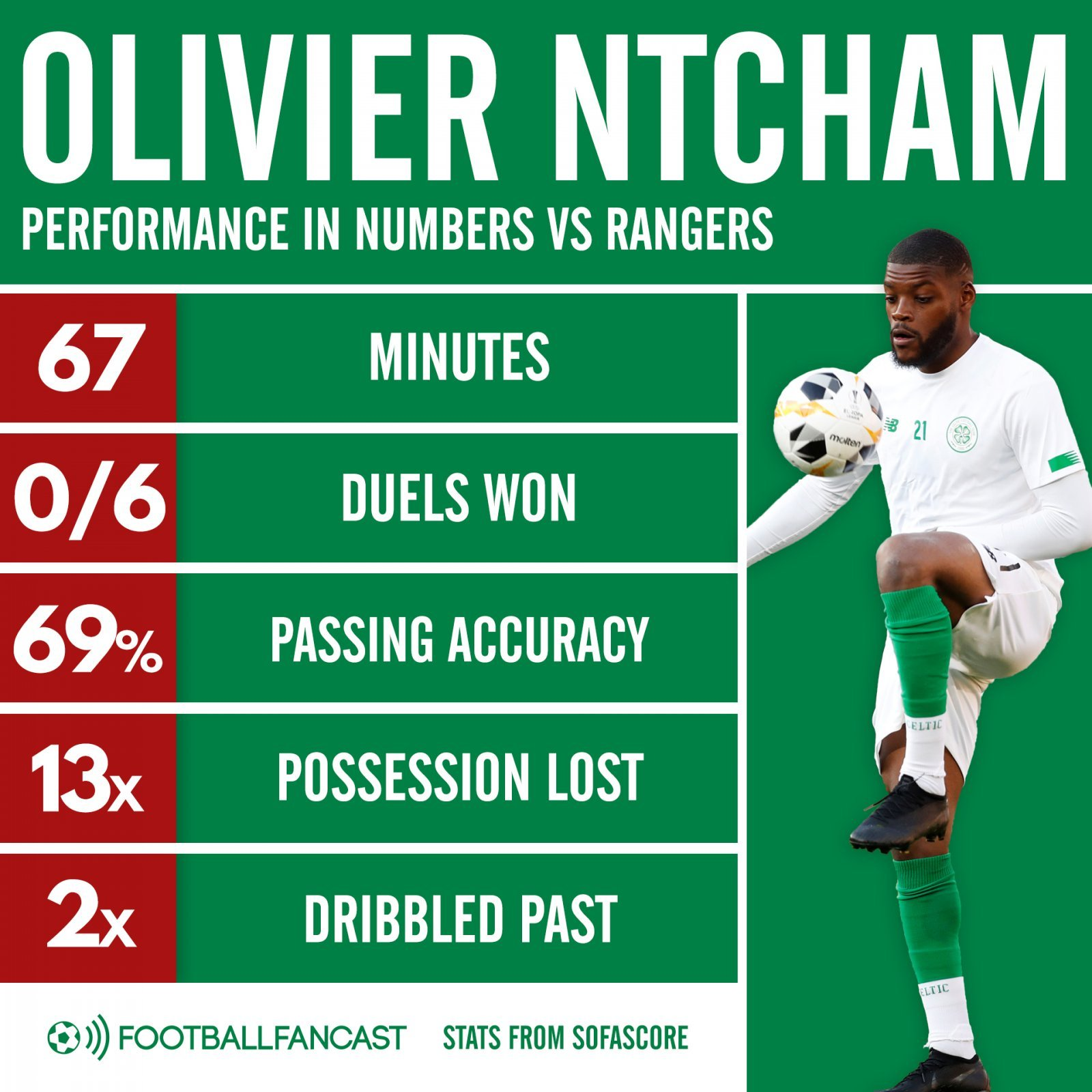 olivier ntcham vs rangers old firm derby 2020 - Lost 100% of his duels: Anonymous Celtic lightweight massively let Neil Lennon down - opinion