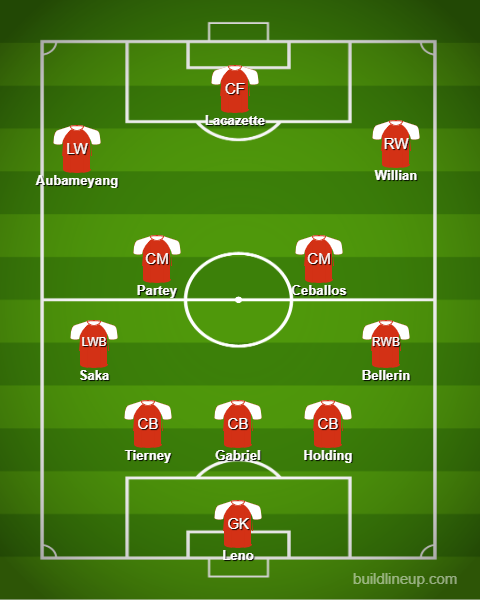 Arsenals predicted line up to face Aston Villa - Elneny benched, Arteta makes big call over in-form duo: Arsenal's predicted XI vs AVFC - opinion