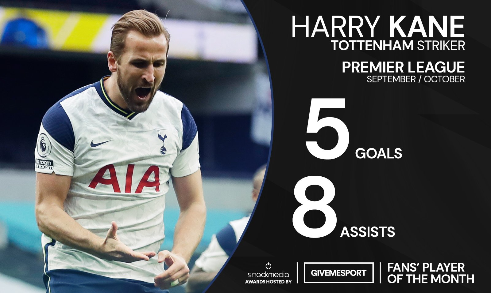 KANE SEP GMSFANSAWARD - Stunning form: Villa, Everton & Spurs stars rise to Premier League's best-in-class for 20/21