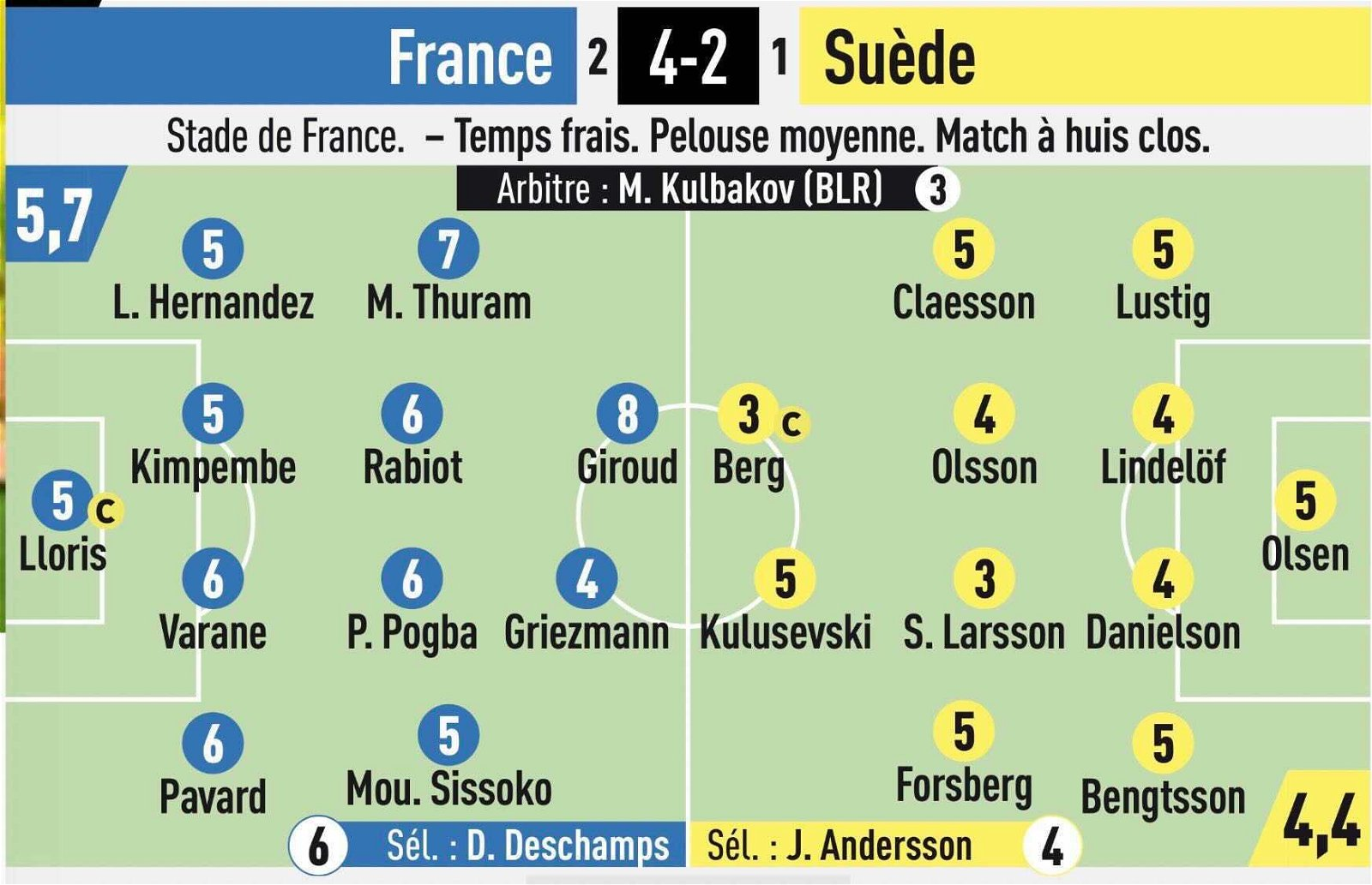 "LEquipe France Sweden match ratings.jpg - Jose masterclass: ""Phenomenal"" kingpin's displays vindicate Spurs' £2.6m summer call – opinion"