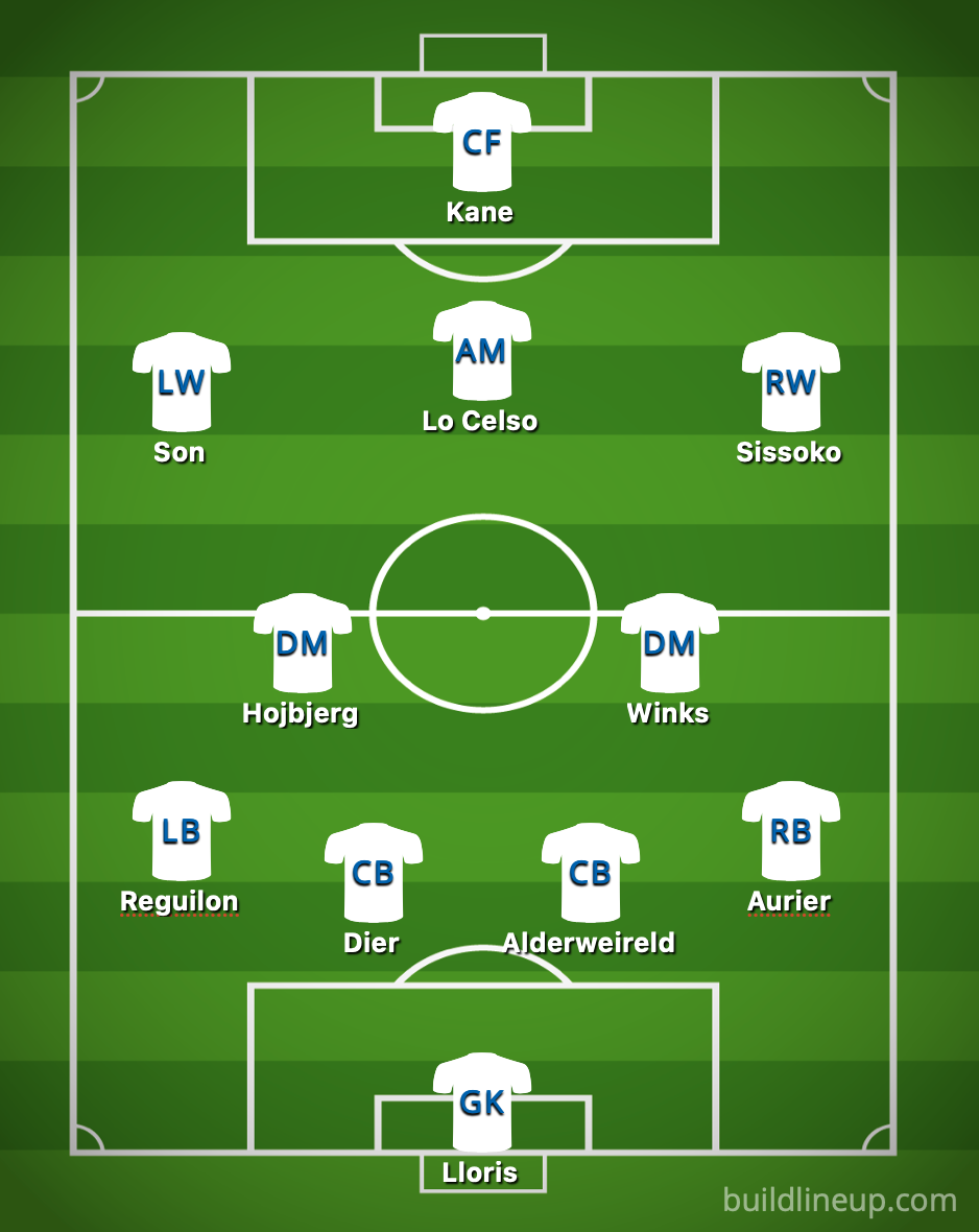 Spurs Predicted XI vs Man City - Jose plays it safe, £50k-p/w man starts instead of Bale: Predicted Spurs XI vs City – opinion