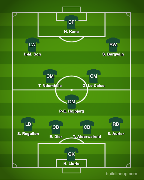 predicted spurs xi vs palace premier league - Jose makes 9 changes, Ndombele & £64m-rated dynamo start: Predicted Spurs XI vs CPFC - opinion