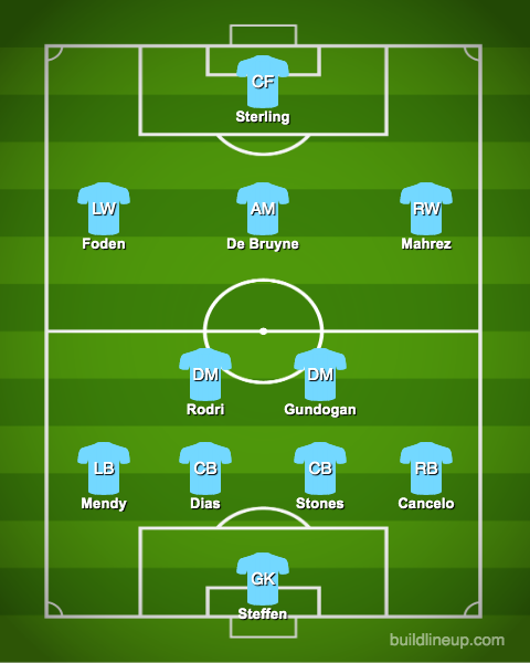 Predicted-Manchester-City-XI-vs-Manchester-United-Carabao-Cup-Semifinal