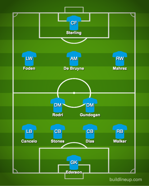 Predicted-Manchester-City-lineup-vs-West-Ham